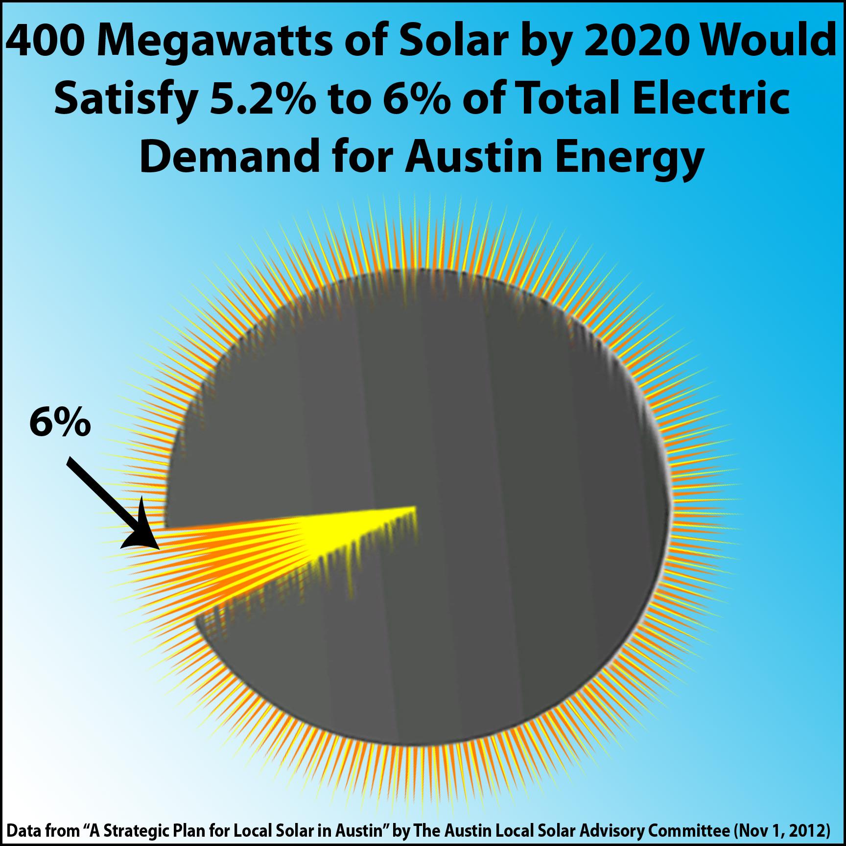 2013-08-06 400MW Solar is 5.2-6 Percent of Austin Energy Demand by 2020 (sun pie graph)