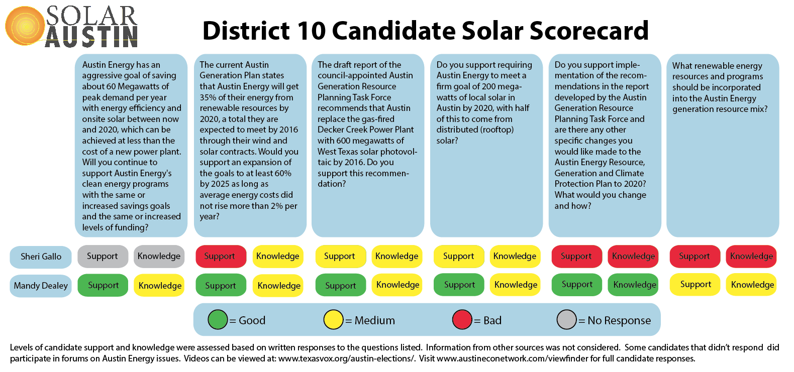 2014 Solar Austin Council District 10 Candidate Solar Scorecard - Runoffs