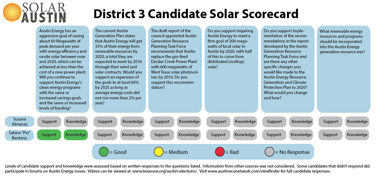 2014 Solar Austin Council District 3 Candidate Solar Scorecard - Runoffs
