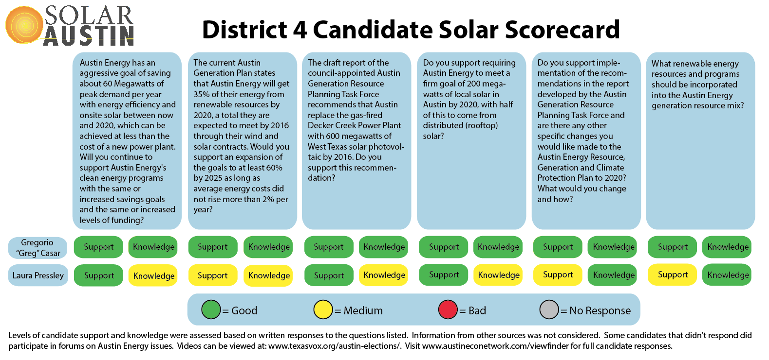 2014 Solar Austin Council District 4 Candidate Solar Scorecard - Runoffs