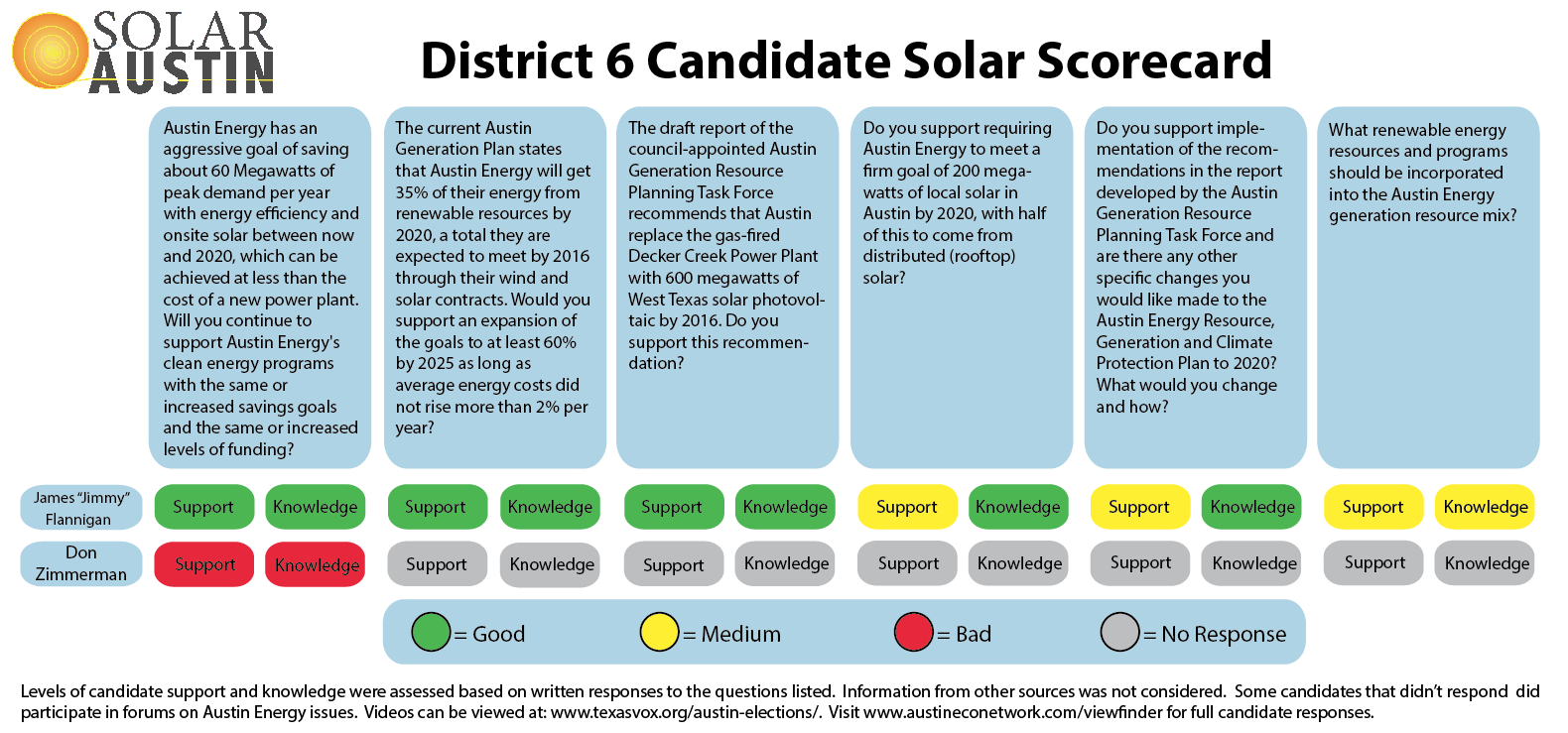 2014 Solar Austin Council District 6 Candidate Solar Scorecard - Runoffs