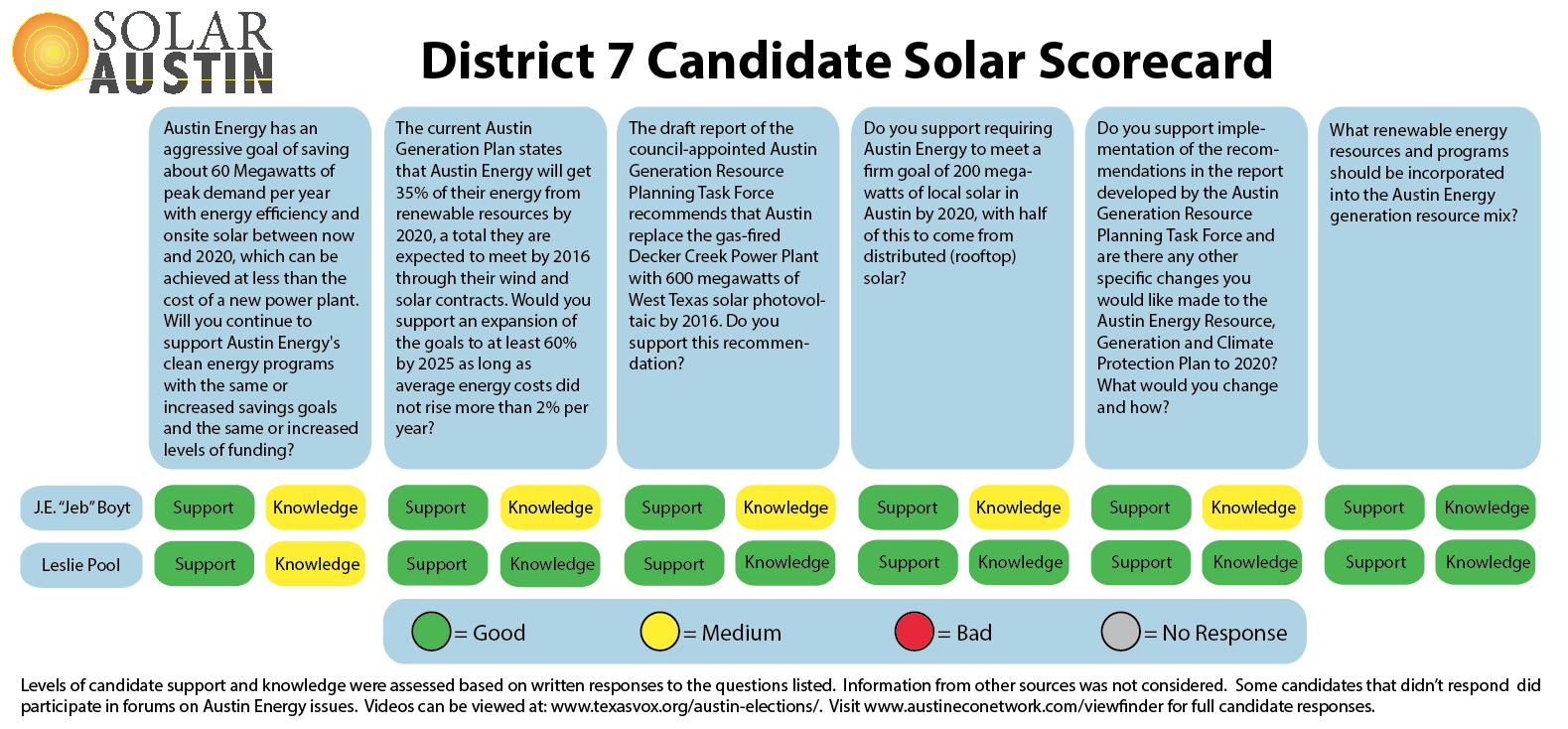 2014 Solar Austin Council District 7 Candidate Solar Scorecard - Runoffs
