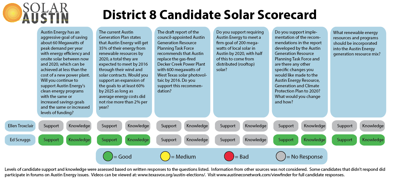 2014 Solar Austin Council District 8 Candidate Solar Scorecard - Runoffs