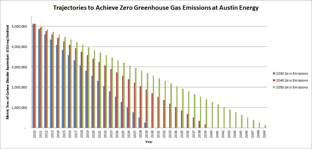 2014 Trajectories to Achieve Zero Greenhouse Gas Emissions at Austin Energy